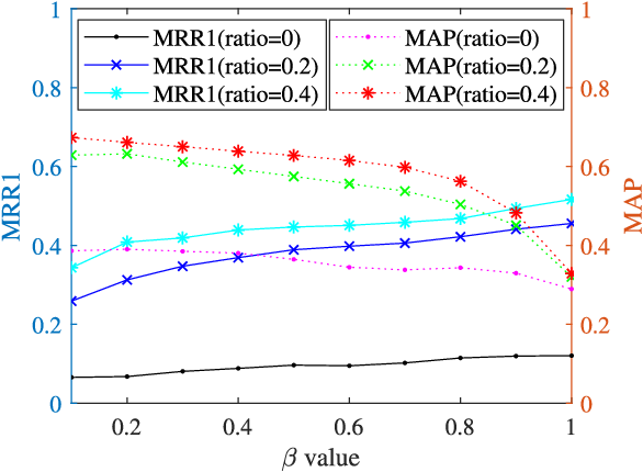 Figure 4 for Category-Based Deep CCA for Fine-Grained Venue Discovery from Multimodal Data
