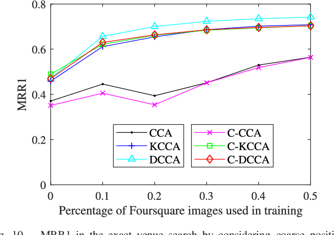 Figure 2 for Category-Based Deep CCA for Fine-Grained Venue Discovery from Multimodal Data