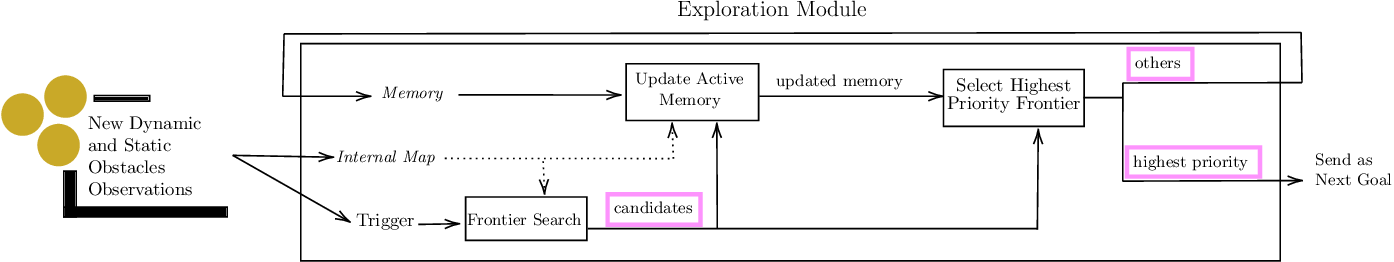 Figure 2 for Dynamic-Aware Autonomous Exploration in Populated Environments