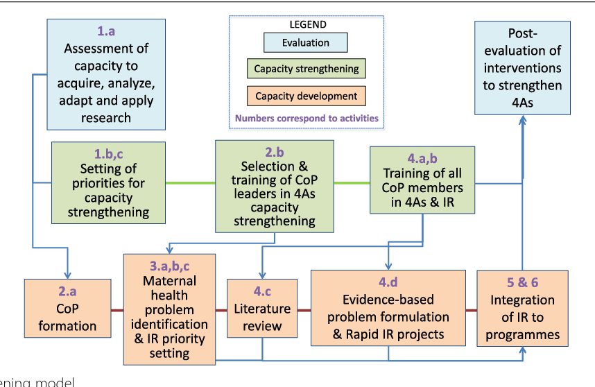 Fig. 1 Capacity strengthening model