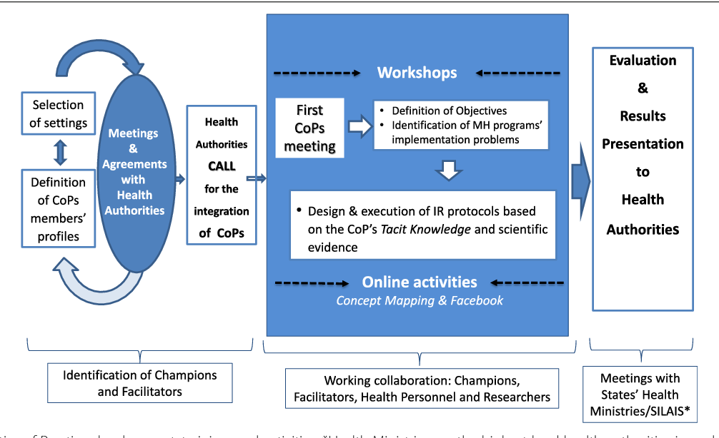 Fig. 2 Communities of Practice development, training, and activities. *Health Ministries are the highest level health authorities in each Mexican state and SILAIS in Nicaraguan Departments
