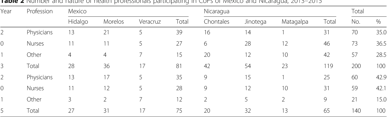 Table 2 Number and nature of health professionals participating in CoPs of Mexico and Nicaragua, 2013–2015