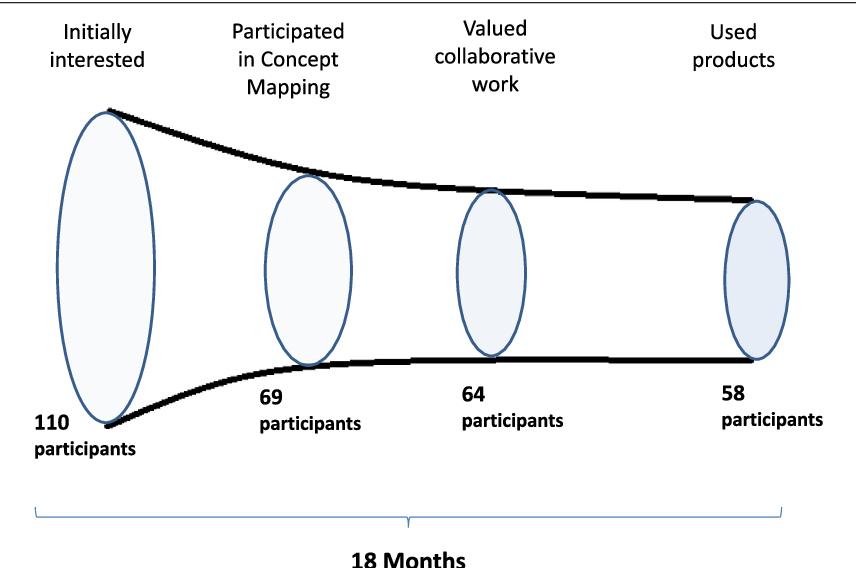 Fig. 3 Group dynamics