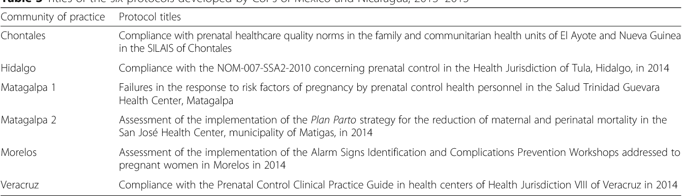 Table 3 Titles of the six protocols developed by CoPs of Mexico and Nicaragua, 2013–2015