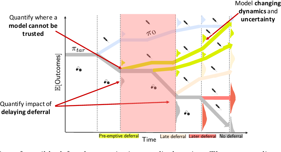 Figure 1 for Pre-emptive learning-to-defer for sequential medical decision-making under uncertainty