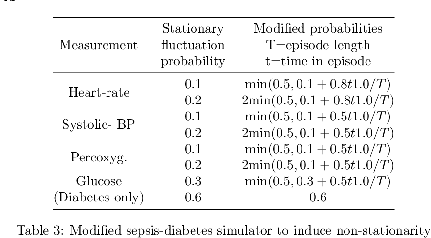Figure 4 for Pre-emptive learning-to-defer for sequential medical decision-making under uncertainty
