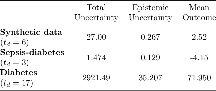 Figure 3 for Pre-emptive learning-to-defer for sequential medical decision-making under uncertainty