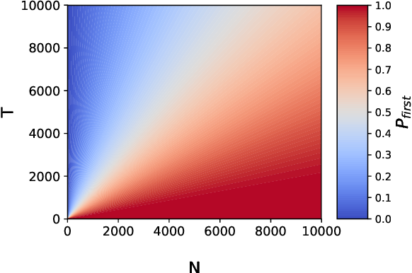 Figure 3 for A probabilistic and multi-objective analysis of lexicase selection and epsilon-lexicase selection
