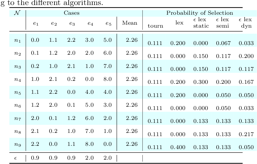Figure 4 for A probabilistic and multi-objective analysis of lexicase selection and epsilon-lexicase selection
