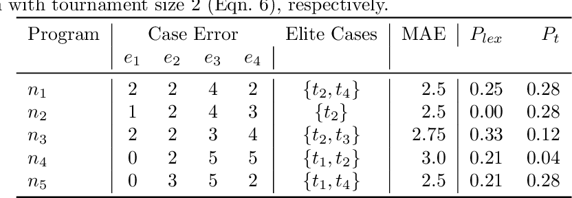 Figure 1 for A probabilistic and multi-objective analysis of lexicase selection and epsilon-lexicase selection