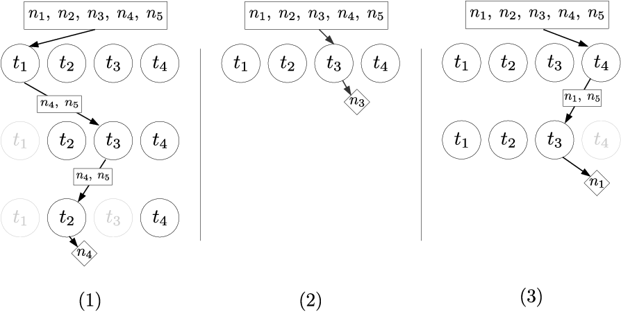 Figure 2 for A probabilistic and multi-objective analysis of lexicase selection and epsilon-lexicase selection