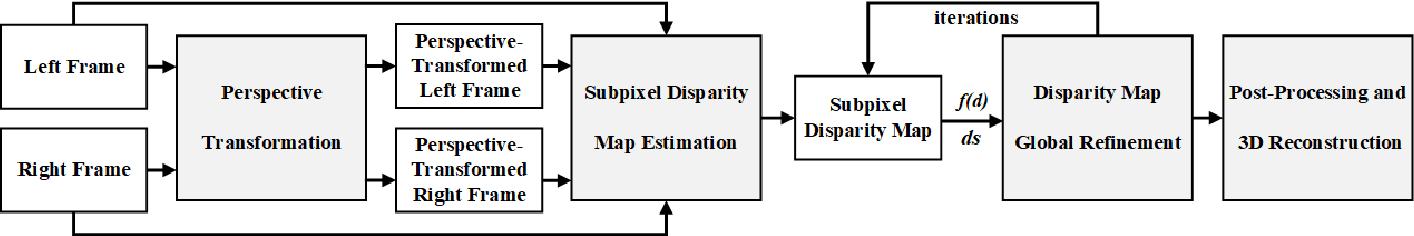 Figure 1 for Road surface 3d reconstruction based on dense subpixel disparity map estimation