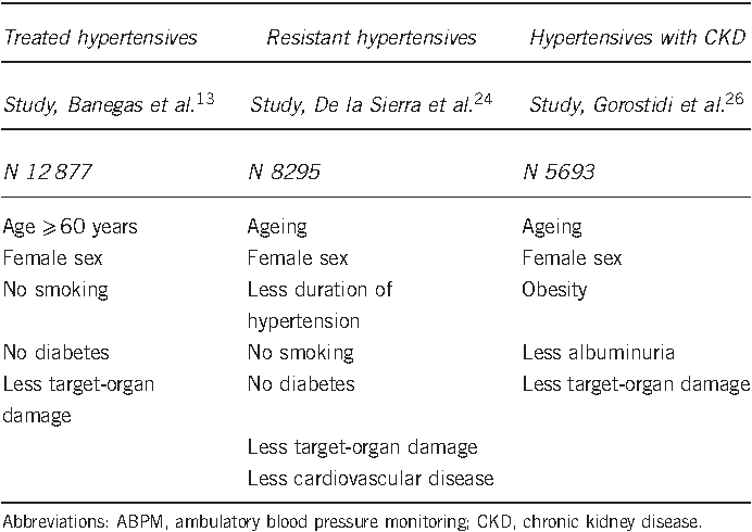 White-coat and masked hypertension are associated with