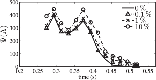 Fig. 9. Effect of the error in estimated phasor data on the index Ψ.