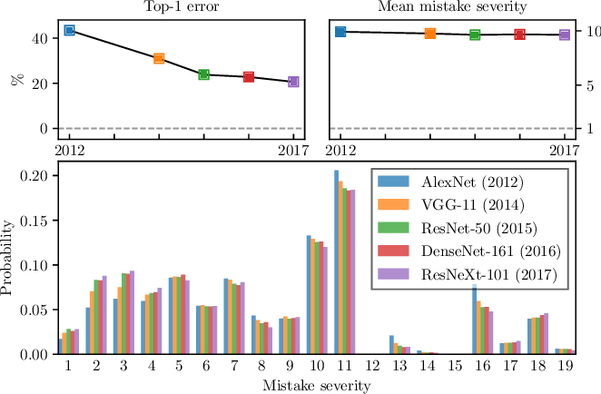 Figure 1 for Making Better Mistakes: Leveraging Class Hierarchies with Deep Networks