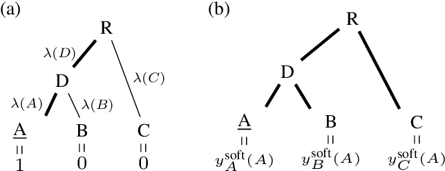 Figure 3 for Making Better Mistakes: Leveraging Class Hierarchies with Deep Networks