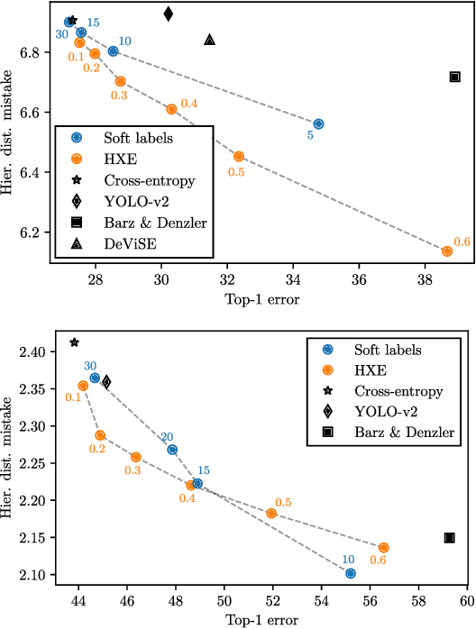 Figure 4 for Making Better Mistakes: Leveraging Class Hierarchies with Deep Networks