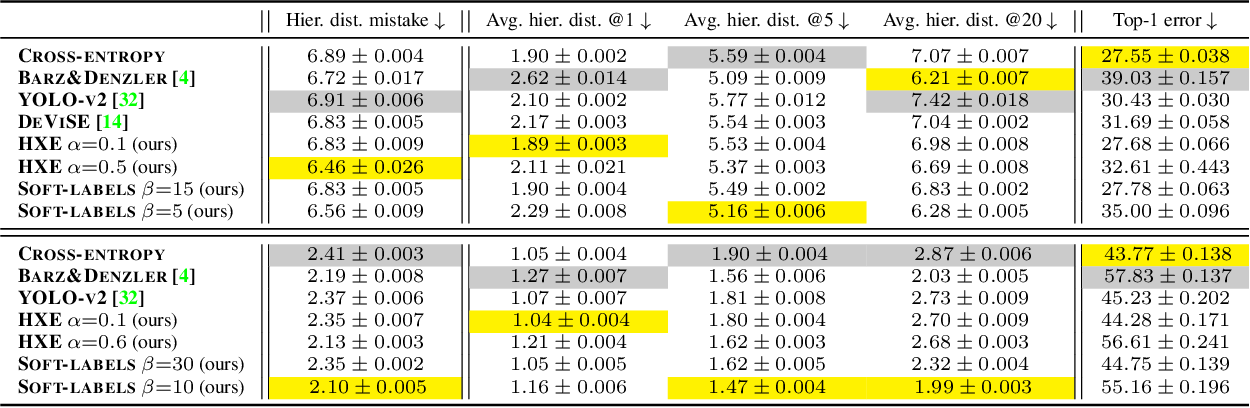 Figure 2 for Making Better Mistakes: Leveraging Class Hierarchies with Deep Networks