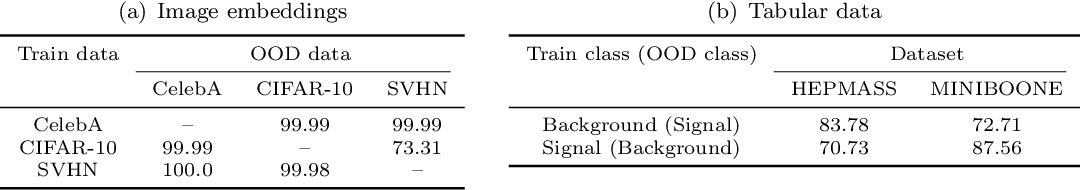 Figure 4 for Why Normalizing Flows Fail to Detect Out-of-Distribution Data