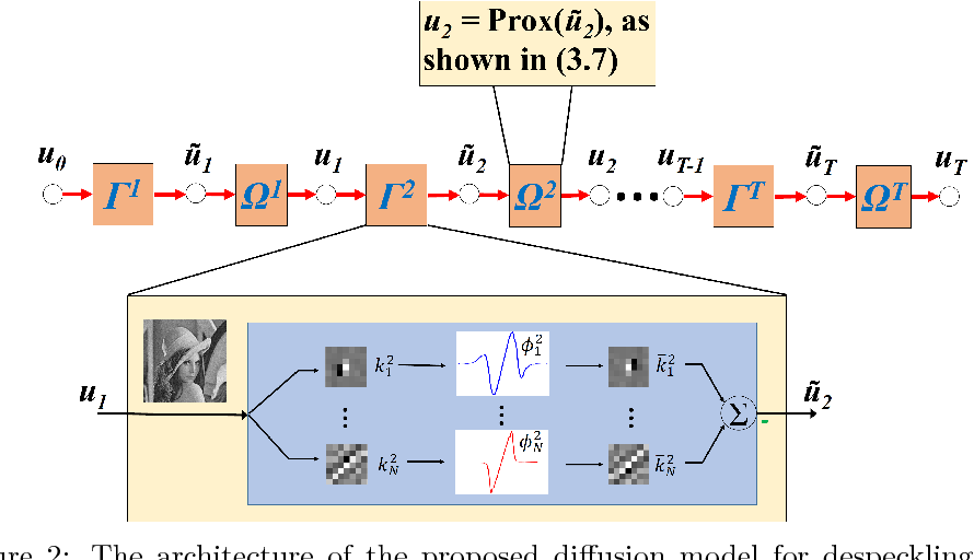 Figure 3 for Speckle Reduction with Trained Nonlinear Diffusion Filtering