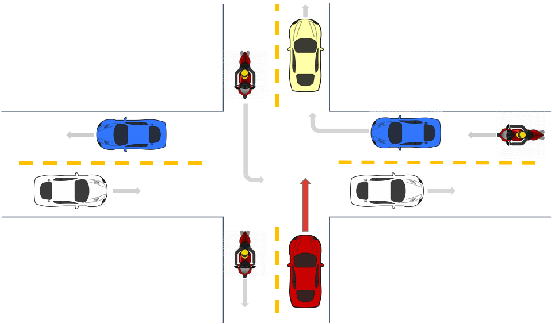 Figure 1 for Autonomous Navigation through intersections with Graph ConvolutionalNetworks and Conditional Imitation Learning for Self-driving Cars