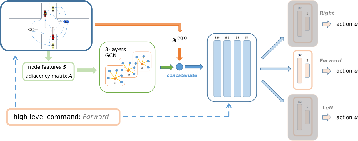 Figure 2 for Autonomous Navigation through intersections with Graph ConvolutionalNetworks and Conditional Imitation Learning for Self-driving Cars