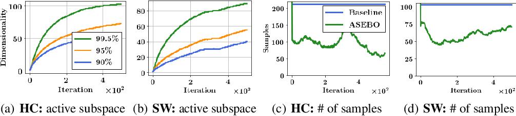 Figure 1 for Adaptive Sample-Efficient Blackbox Optimization via ES-active Subspaces