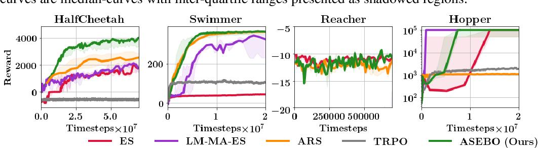 Figure 3 for Adaptive Sample-Efficient Blackbox Optimization via ES-active Subspaces