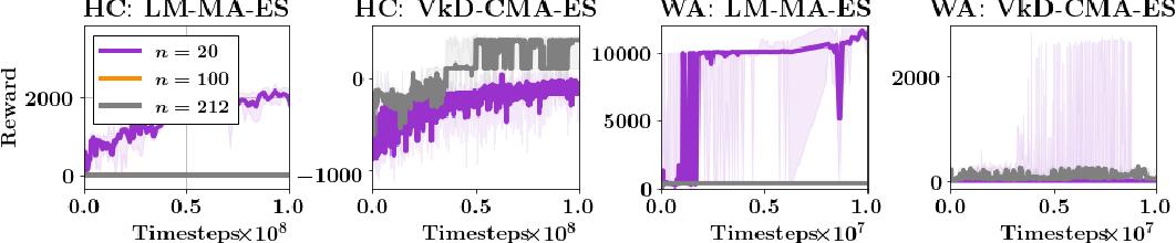 Figure 4 for Adaptive Sample-Efficient Blackbox Optimization via ES-active Subspaces