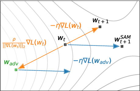 Figure 3 for Sharpness-Aware Minimization for Efficiently Improving Generalization