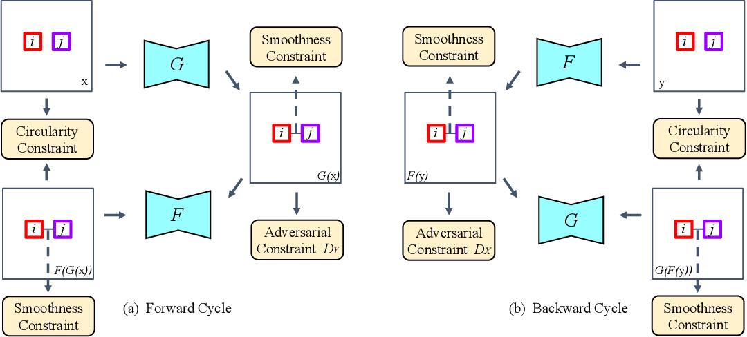 Figure 4 for Harmonic Unpaired Image-to-image Translation