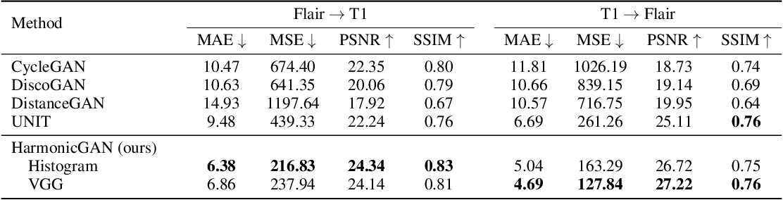 Figure 2 for Harmonic Unpaired Image-to-image Translation