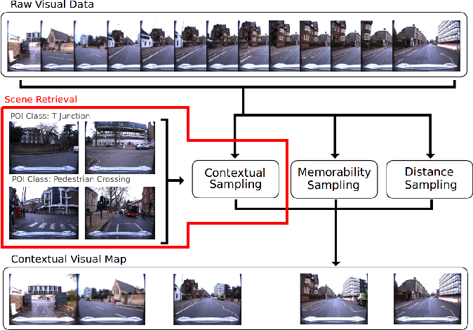 Figure 1 for Scene Retrieval for Contextual Visual Mapping