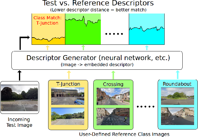 Figure 3 for Scene Retrieval for Contextual Visual Mapping
