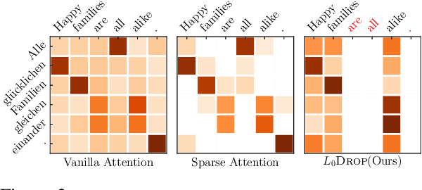 Figure 3 for On Sparsifying Encoder Outputs in Sequence-to-Sequence Models