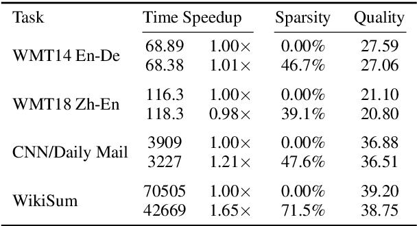 Figure 2 for On Sparsifying Encoder Outputs in Sequence-to-Sequence Models