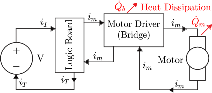 Figure 2 for Thermal Recovery of Multi-Limbed Robots with Electric Actuators