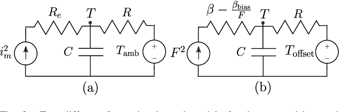 Figure 3 for Thermal Recovery of Multi-Limbed Robots with Electric Actuators