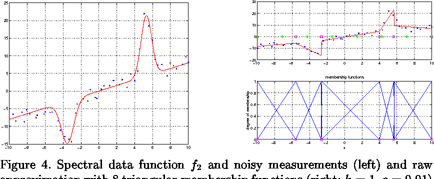 PDF] Regularized Data-Driven Construction of Fuzzy