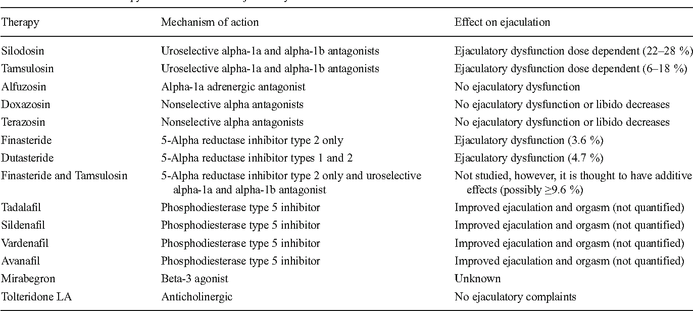 Table 1 Medication Therapy For Luts Bph And Ejaculatory Side Effects