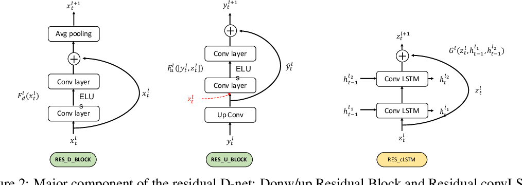 Figure 3 for Unsupervised learning of the brain connectivity dynamic using residual D-net