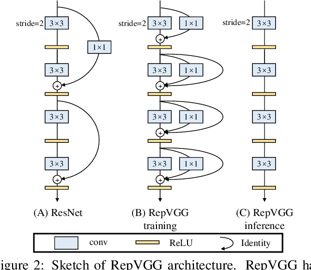 Figure 3 for RepVGG: Making VGG-style ConvNets Great Again