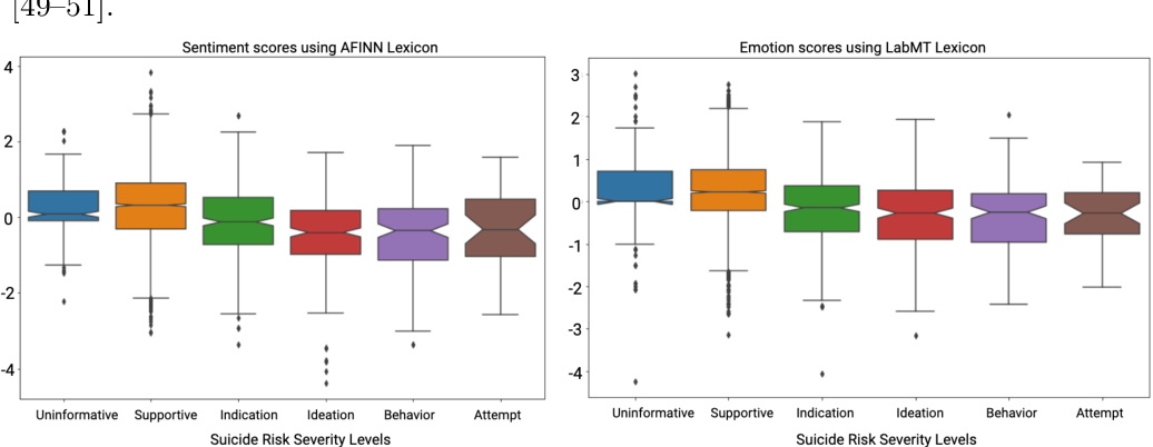 Figure 1 for Characterization of Time-variant and Time-invariant Assessment of Suicidality on Reddit using C-SSRS