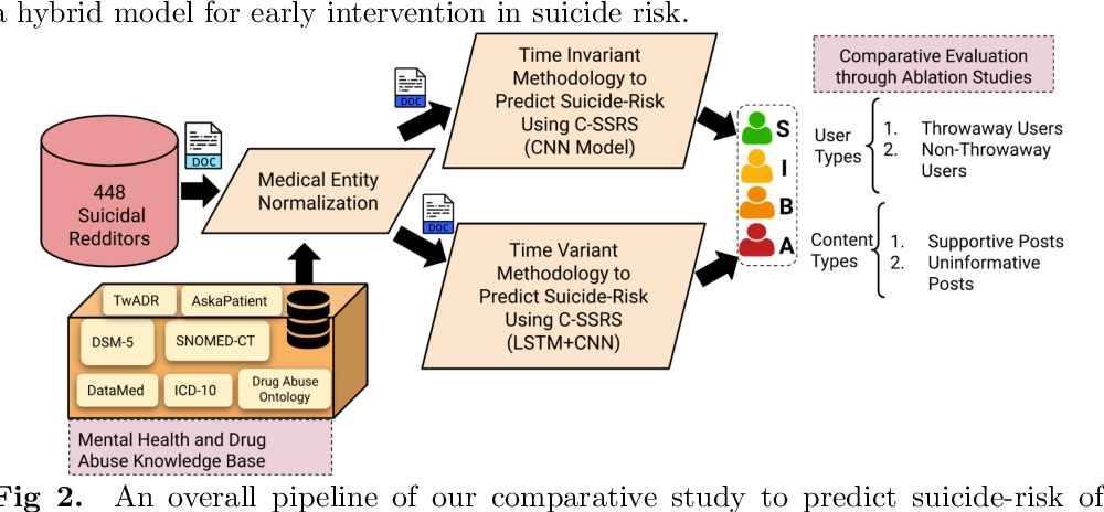 Figure 3 for Characterization of Time-variant and Time-invariant Assessment of Suicidality on Reddit using C-SSRS