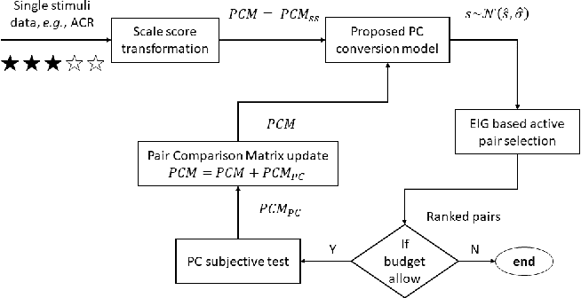 Figure 1 for Strategy for Boosting Pair Comparison and Improving Quality Assessment Accuracy