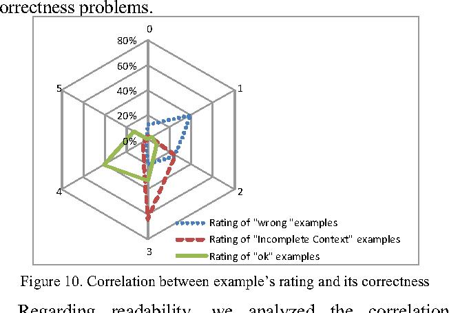 An Exploratory Study Of Api Usage Examples On The Web Semantic Scholar