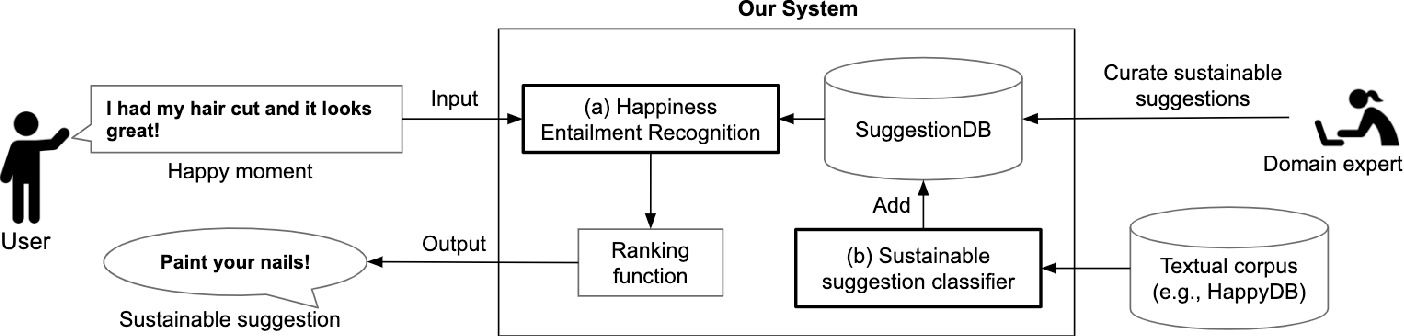 Figure 1 for Happiness Entailment: Automating Suggestions for Well-Being