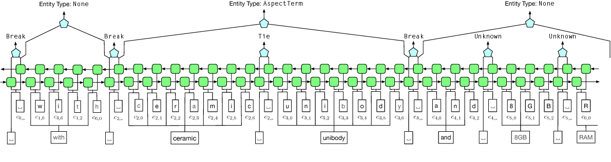 Figure 3 for Learning Named Entity Tagger using Domain-Specific Dictionary