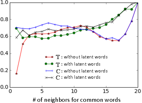 Figure 2 for Consistent Alignment of Word Embedding Models