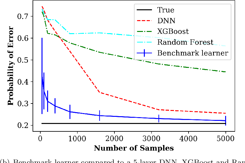 Figure 4 for Learning to Benchmark: Determining Best Achievable Misclassification Error from Training Data